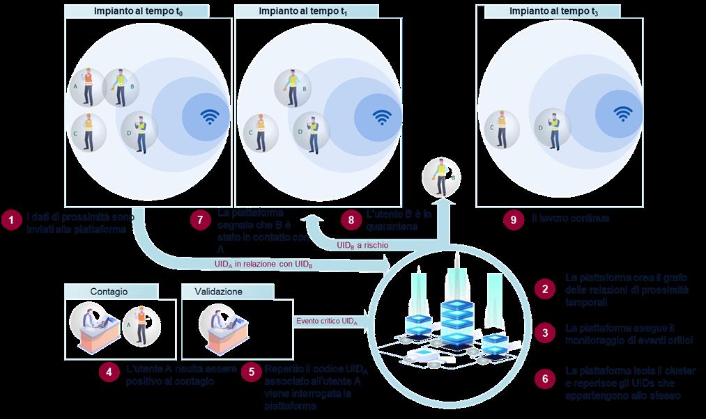 Smart-Proximity_Piattaforma